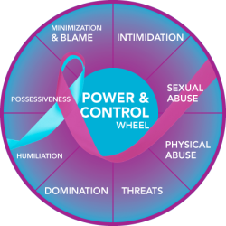 Wheel of Violence: Adapted by U-Wisconsin Oshkosh from Minnesota Domestic Violence Interventions Project